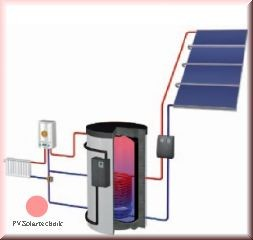 FRESH Line Solarheiz-Paket RF 960 AR Indach inkl Zubehör