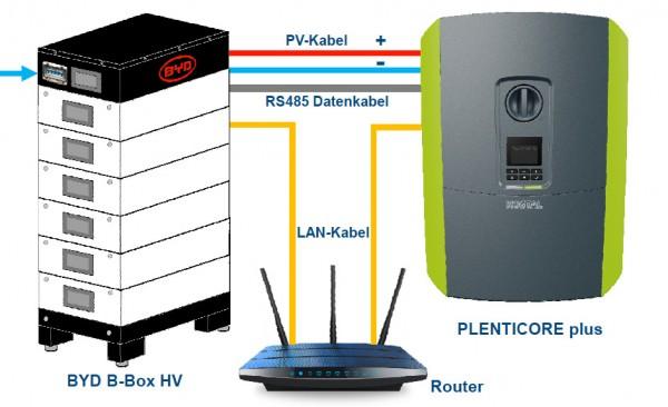 6,6 kW AUO (BenQ) Photovoltaik Komplettanlage mit Speicher
