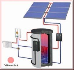 FRESH Line Solarheiz-Paket RF 1440 AR Aufdach mit Zubehör