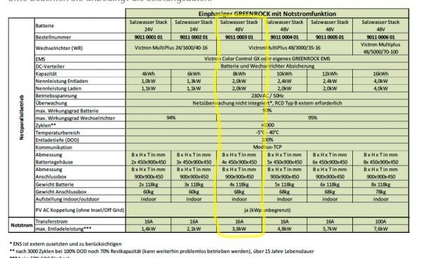 Greenrock Geamtsystem 1 phasig 8 kWh mit Notstrom - Salzwasserbatterie